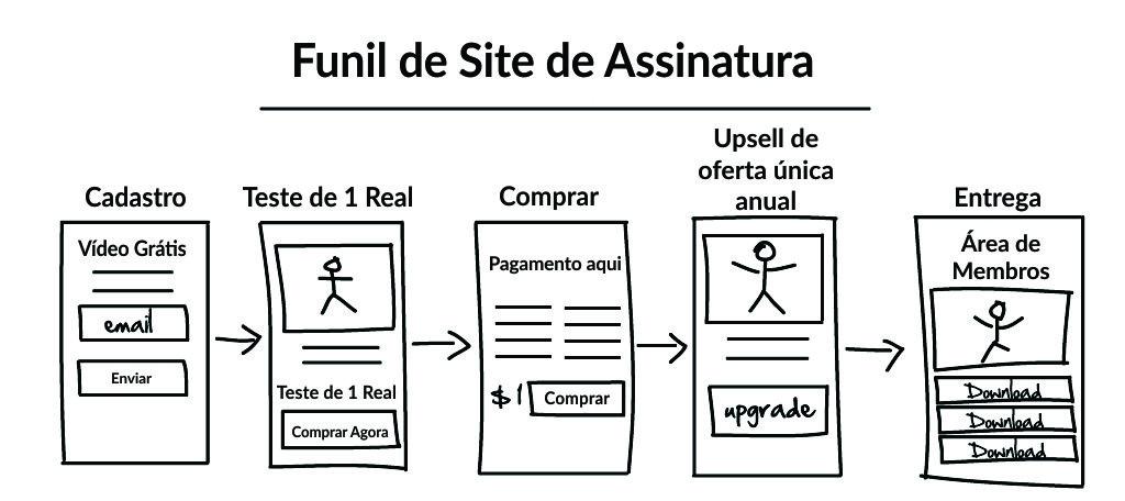 Funil De Sites De Assinaturas