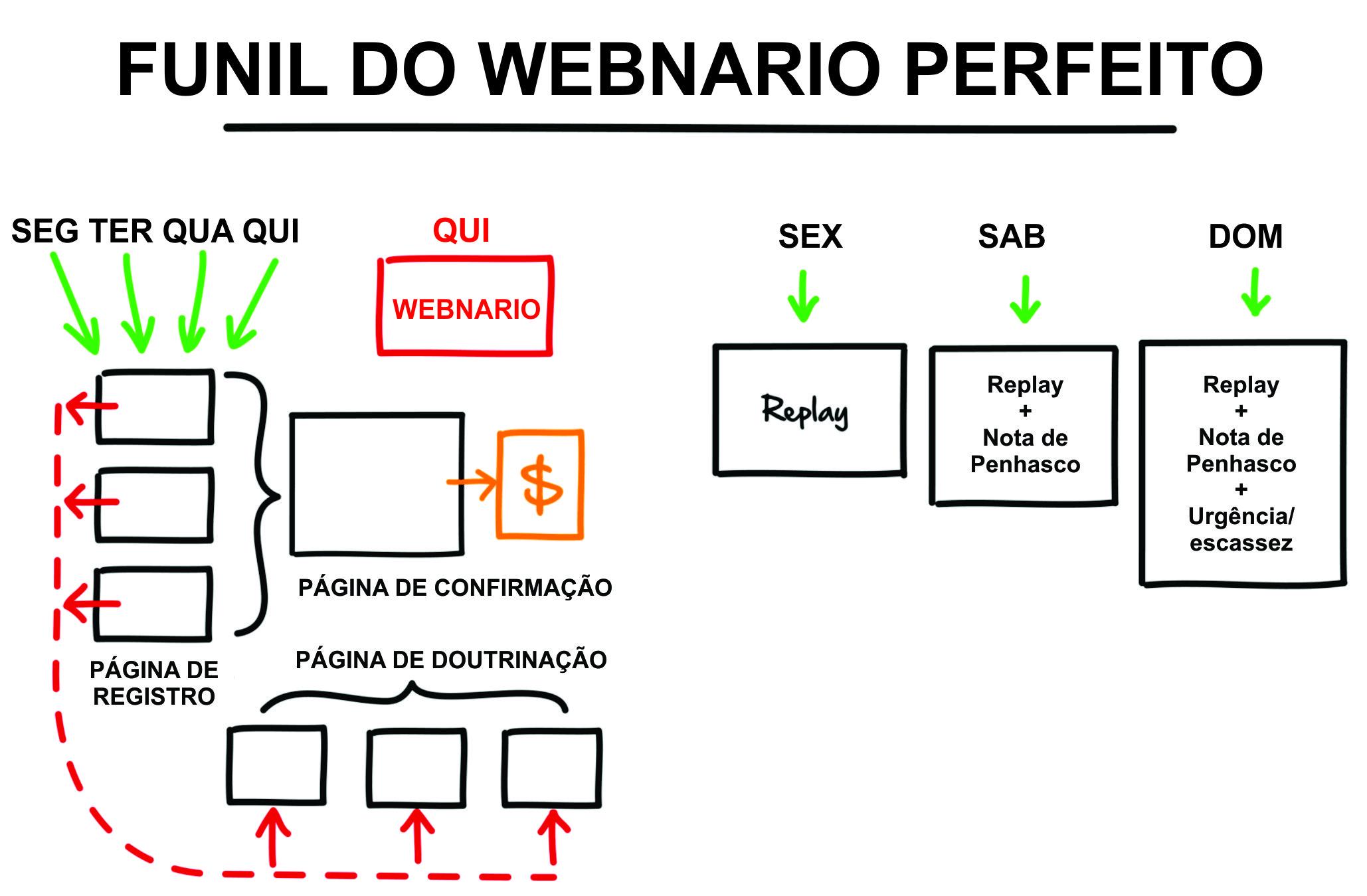 Funil De Webnario