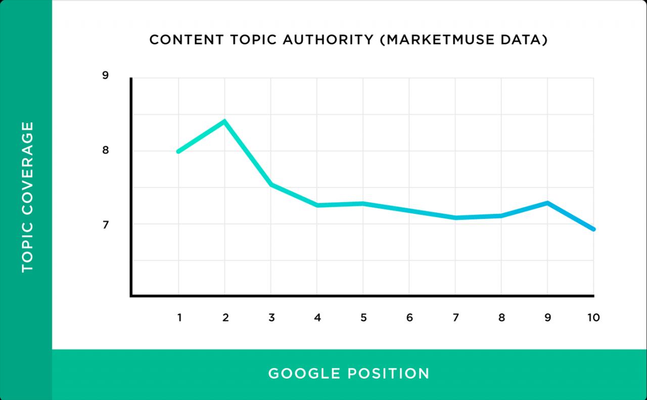Autoridade de tópico de conteúdo (dados do Marketmuse)