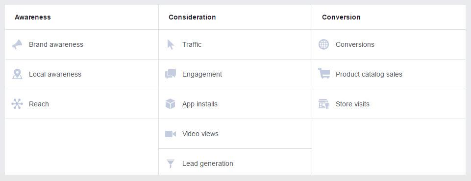 tipos de anúncios do Facebook e quanto custam