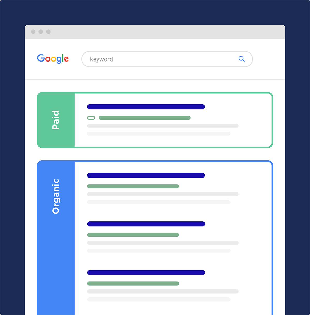 Página de resultados do mecanismo de pesquisa - paga e orgânica
