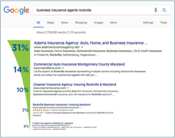 Por Que A Primeira Pagina Do Google E Importante
