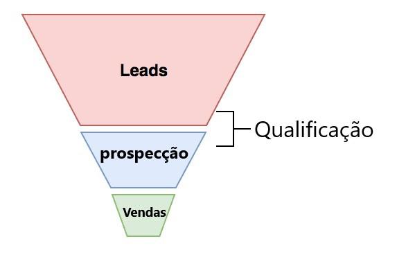 Qualificacao De Leads