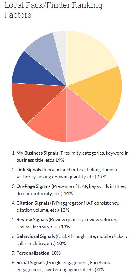 Fatores de classificação de pack / finder local - SEO local