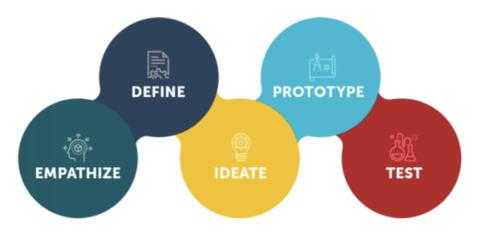 Design Thinking Como Usar